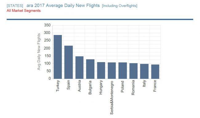 Avrupa Hava Sahasına trafik ekleyen ülke olduk